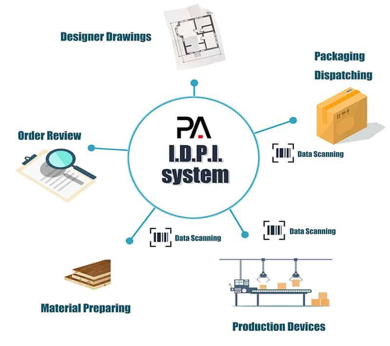 IDPI_system